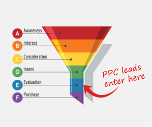 Funnel with PPC