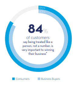 83 percent of business buyers want personalization